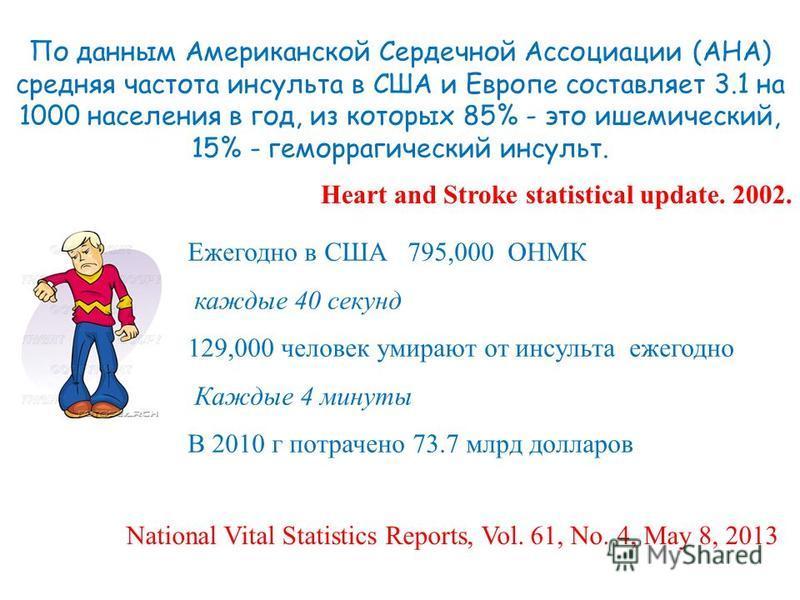 По данным Американской Сердечной Ассоциации (АНА) средняя частота инсульта в США и Европе составляет 3.1 на 1000 населения в год, из которых 85% - это ишемический, 15% - геморрагический инсульт. Heart and Stroke statistical update. 2002. Ежегодно в С