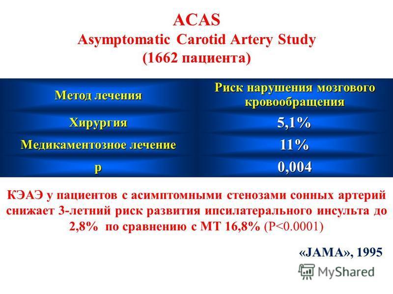 ACAS Asymptomatic Carotid Artery Study (1662 пациента) Метод лечения Риск нарушения мозгового кровообращения Хирургия 5,1% Медикаментозное лечение 11% p0,004 КЭАЭ у пациентов с асимптомными стенозами сонных артерий снижает 3-летний риск развития ипси