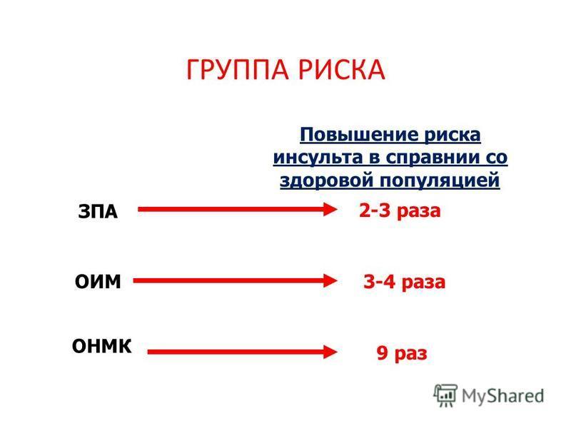 ГРУППА РИСКА 9 раз 2-3 раза 3-4 раза ОИМ ЗПА ОНМК Повышение риска инсульта в справнии со здоровой популяцией
