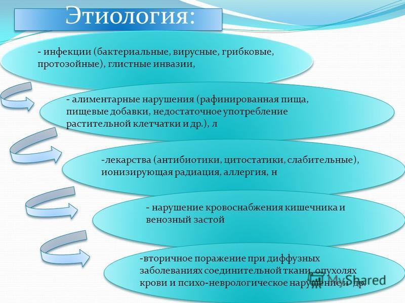 Этиология: - инфекции (бактериальные, вирусные, грибковые, протозойные), глистные инвазии, - алиментарные нарушения (рафинированная пища, пищевые добавки, недостаточное употребление растительной клетчатки и др.), л -лекарства (антибиотики, цитостатик