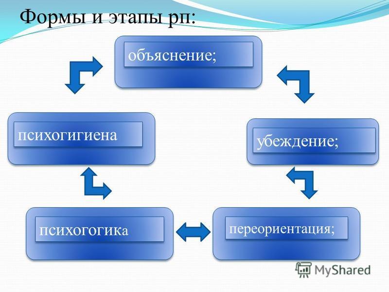 Формы и этапы рп: объяснение; убеждение; переориентация; психагогика а психогигиена