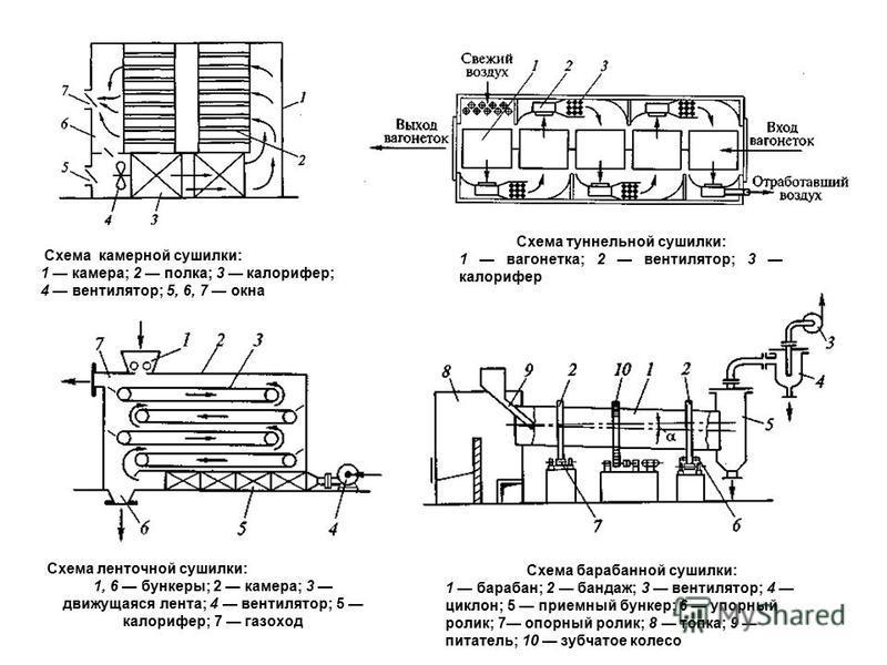 Схема камерной сушилки: 1 камера; 2 полка; 3 калорифер; 4 вентилятор; 5, 6, 7 окна Схема туннельной сушилки: 1 вагонетка; 2 вентилятор; 3 калорифер Схема барабанной сушилки: 1 барабан; 2 бандаж; 3 вентилятор; 4 циклон; 5 приемный бункер; 6 упорный ро