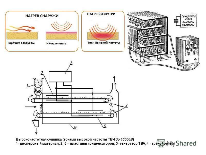 Высокочастотная сушилка (токами высокой частоты ТВЧ до 10000В) 1- дисперсный материал; 2, 5 – пластины конденсаторов; 3- генератор ТВЧ, 4 - транспортер