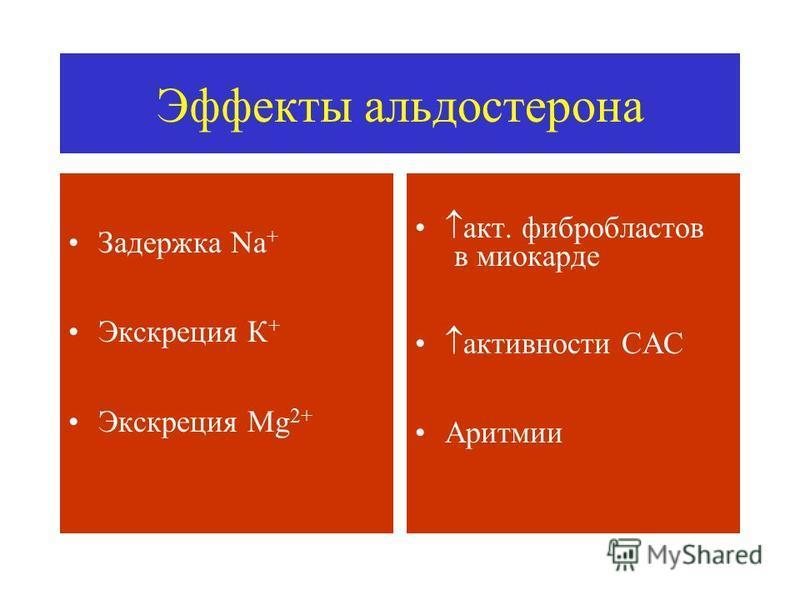 Эффекты альдостерона Задержка Na + Экскреция К + Экскреция Mg 2+ акт. фибробластов в миокарде активности САС Аритмии