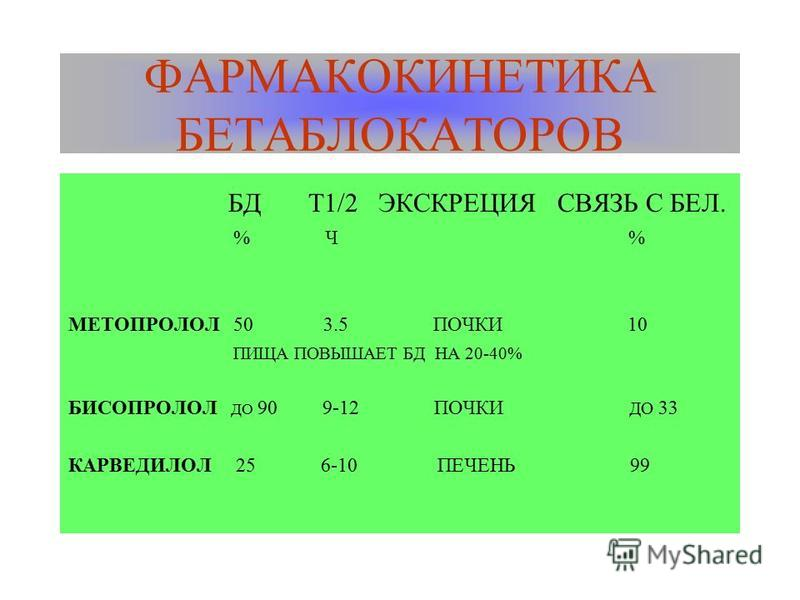 ФАРМАКОКИНЕТИКА БЕТАБЛОКАТОРОВ БД Т1/2 ЭКСКРЕЦИЯ СВЯЗЬ С БЕЛ. % Ч % МЕТОПРОЛОЛ 50 3.5 ПОЧКИ 10 ПИЩА ПОВЫШАЕТ БД НА 20-40% БИСОПРОЛОЛ ДО 90 9-12 ПОЧКИ ДО 33 КАРВЕДИЛОЛ 25 6-10 ПЕЧЕНЬ 99