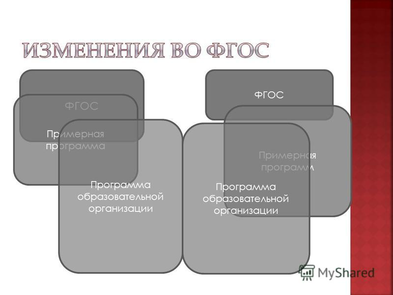 ФГОС Примерная программа Программа образовательной организации ФГОС Примерная программ Программа образовательной организации