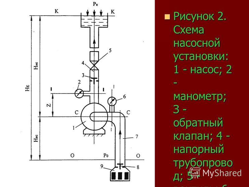 Рисунок 2. Схема насосной установки: 1 - насос; 2 - манометр; З - обратный клапан; 4 - напорный трубопровод; 5 - вентиль; 6 - вакуумметр ; 7 - всасывающий трубопровод; 8- всасывающий клапан; 9- сетчатый фильтр Рисунок 2. Схема насосной установки: 1 -
