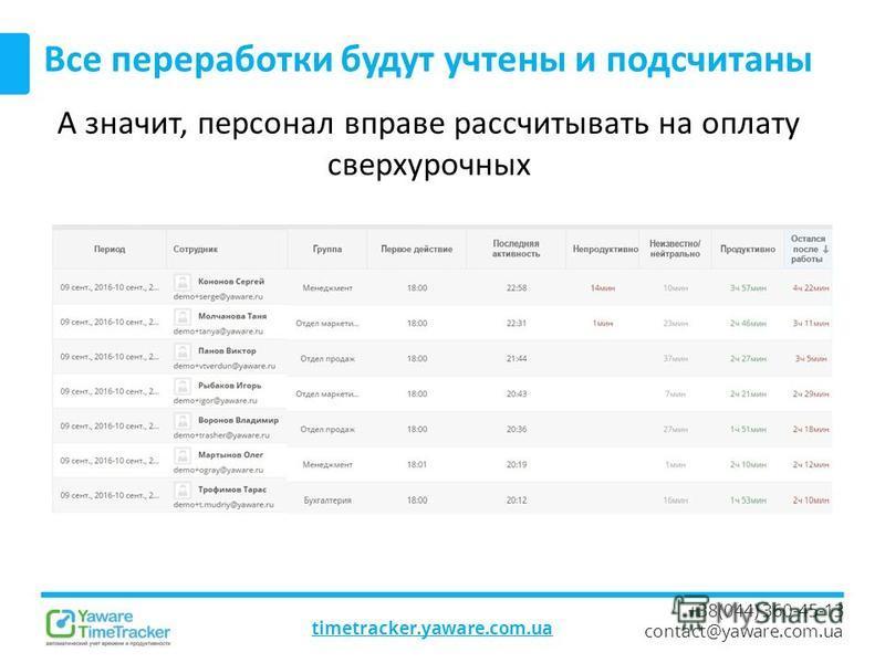 timetracker.yaware.com.ua +38(044) 360-45-13 contact@yaware.com.ua Все переработки будут учтены и подсчитаны А значит, персонал вправе рассчитывать на оплату сверхурочных