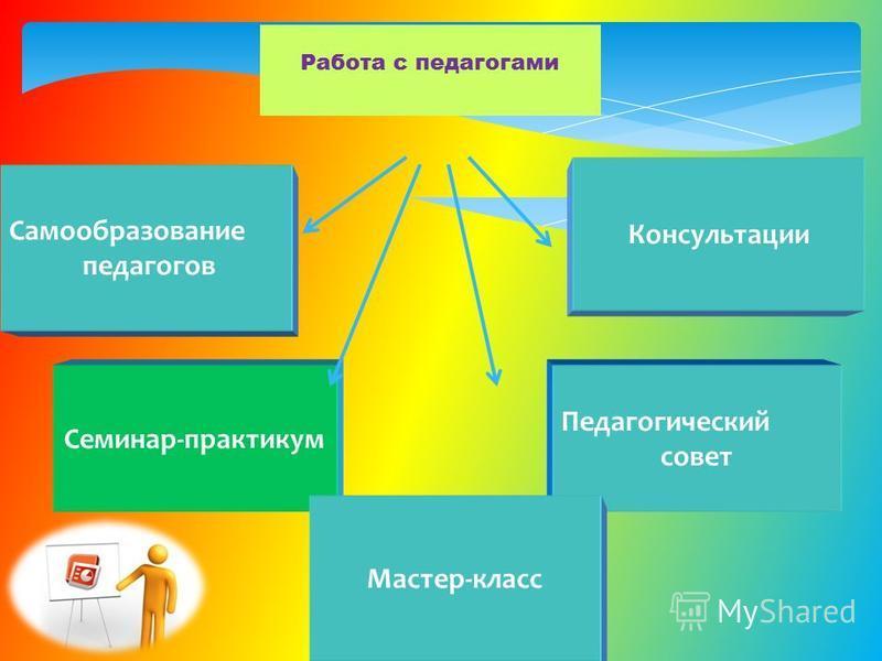 Самообразование педагогов Консультации Семинар-практикум Педагогический совет Работа с педагогами Мастер-класс