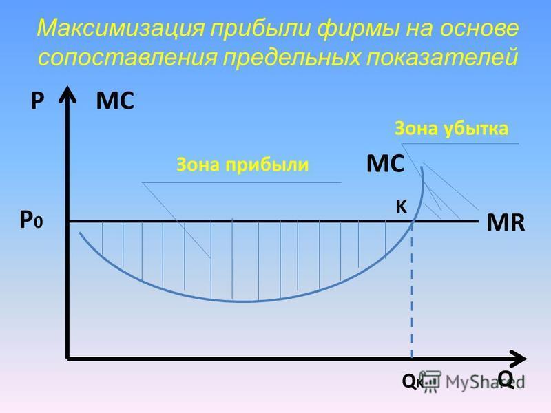 Максимизация прибыли фирмы на основе сопоставления предельных показателей Q PMСMС Q K MСMС MR P0P0 Зона прибыли Зона убытка K