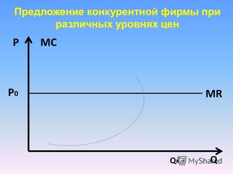 Предложение конкурентной фирмы при различных уровнях цен Q PMСMС Q K MR P0P0