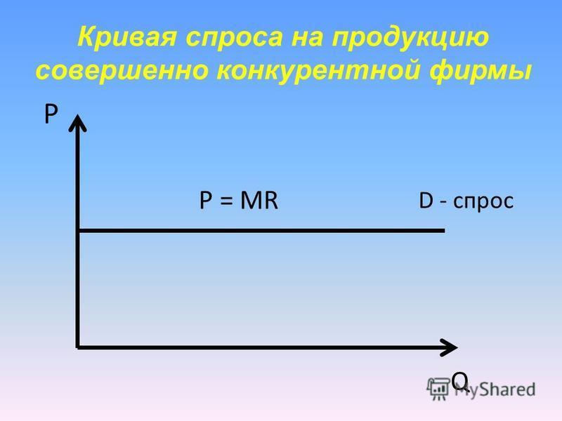 Кривая спроса на продукцию совершенно конкурентной фирмы P Q P = MR D - спрос