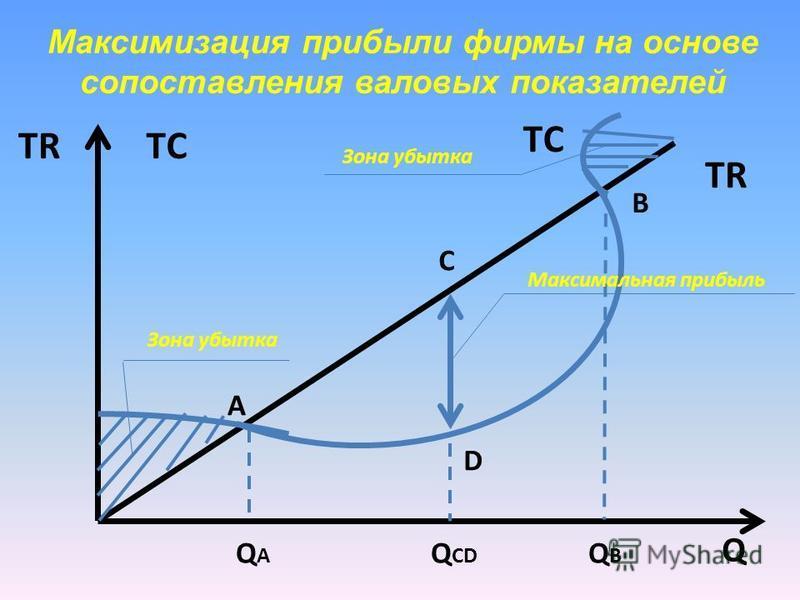 Максимизация прибыли фирмы на основе сопоставления валовых показателей Q TRTСTС TСTС Максимальная прибыль Зона убытка Q A Q CD Q B A B C D