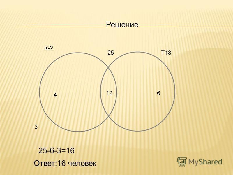 Решение 25Т18 12 3 К-? 6 4 25-6-3=16 Ответ:16 человек
