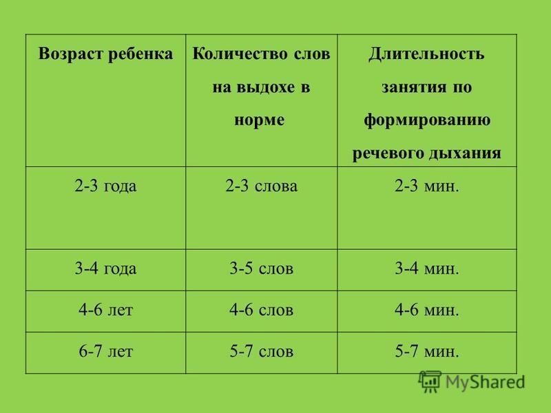 Возраст ребенка Количество слов на выдохе в норме Длительность занятия по формированию речевого дыхания 2-3 года 2-3 слова 2-3 мин. 3-4 года 3-5 слов 3-4 мин. 4-6 лет 4-6 слов 4-6 мин. 6-7 лет 5-7 слов 5-7 мин.