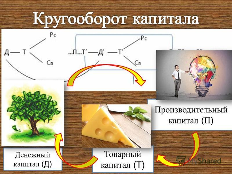 Денежный капитал (Д) Производительный капитал ( П ) Товарный капитал (Т)