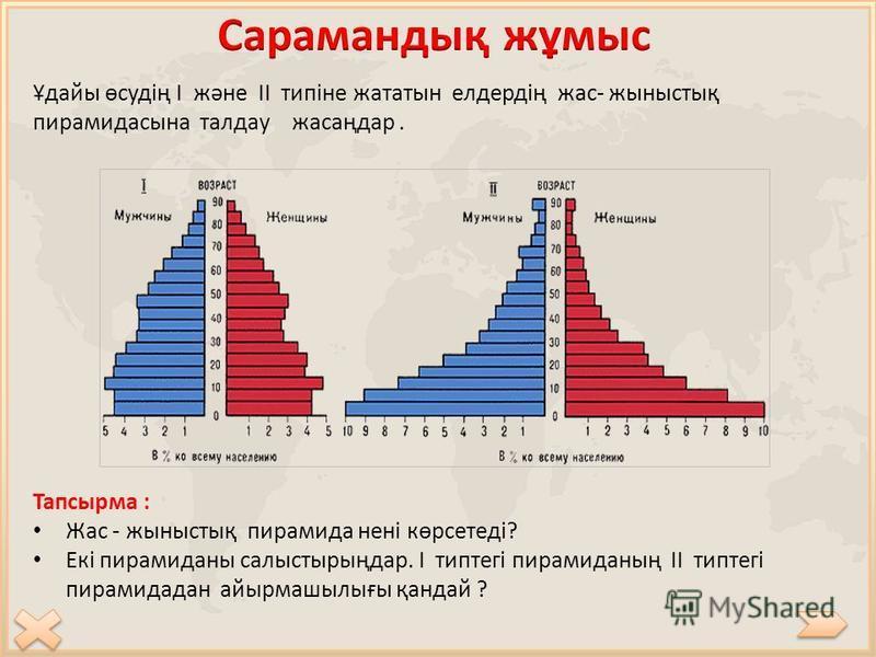 Ұдайы өсудің І және ІІ типіне жататын елдердің жас- жыныстық пирамидасына талдау жасаңдар. Тапсырма : Жас - жыныстық пирамида нені көрсетеді? Екі пирамиданы салыстырыңдар. І типтегі пирамиданың ІІ типтегі пирамидадан айырмашылығы қандай ?