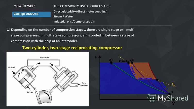 How to work compressors THE COMMONLY USED SOURCES ARE: Direct electricity (direct motor coupling) Steam / Water Industrial oils /Compressed air Depending on the number of compression stages, there are single stage or multi stage compressors. In multi