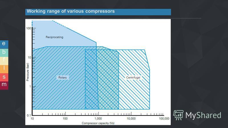 e b f l s m Working range of various compressors