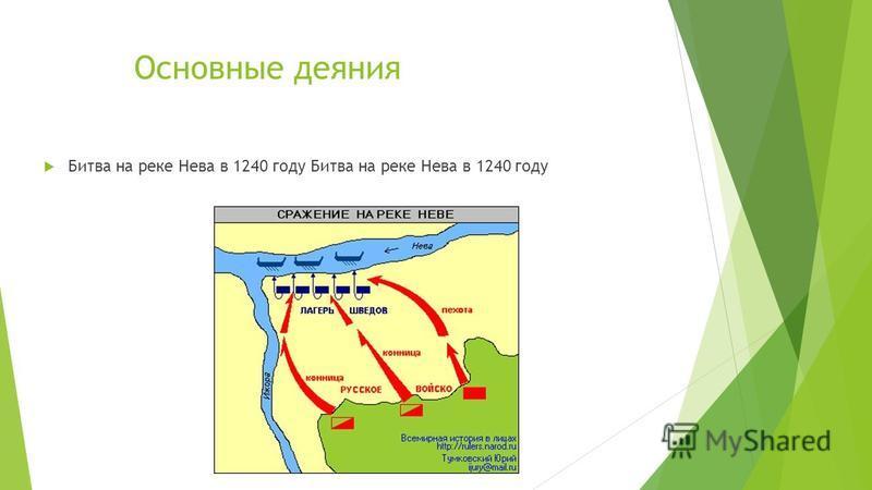 Основные деяния Битва на реке Нева в 1240 году Битва на реке Нева в 1240 году