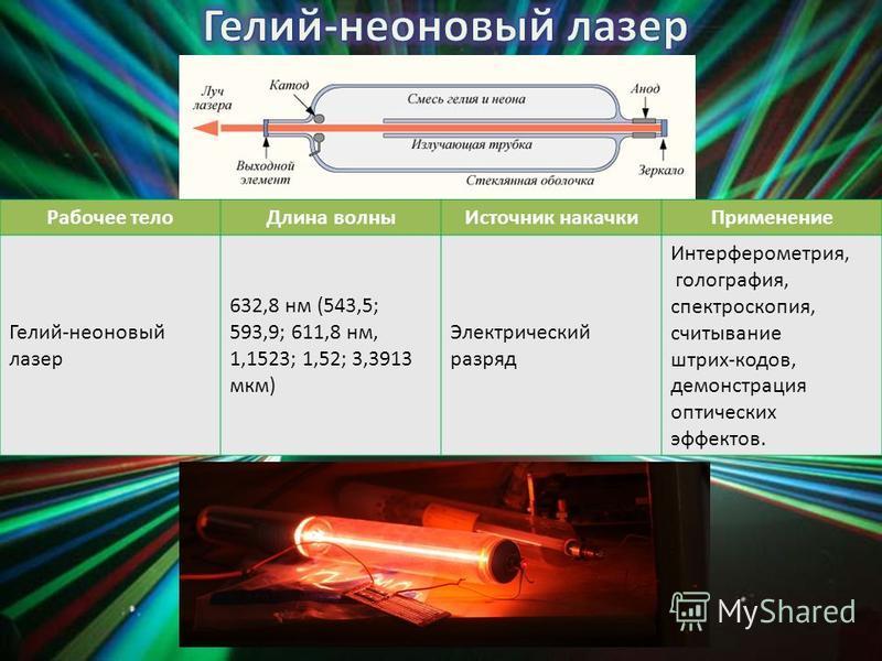 Рабочее тело Длина волны Источник накачки Применение Гелий-неоновый лазер 632,8 нм (543,5; 593,9; 611,8 нм, 1,1523; 1,52; 3,3913 мкм) Электрический разряд Интерферометрия, голография, спектроскопия, считывание штрих-кодов, демонстрация оптических эфф