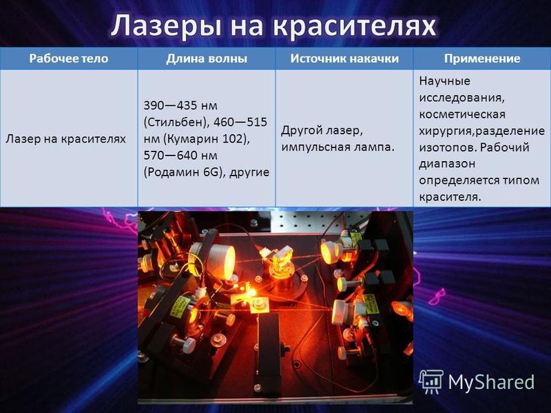 Рабочее тело Длина волны Источник накачки Применение Лазер на красителях 390435 нм (Стильбен), 460515 нм (Кумарин 102), 570640 нм (Родамин 6G), другие Другой лазер, импульсная лампа. Научные исследования, косметическая хирургия,разделение изотопов. Р