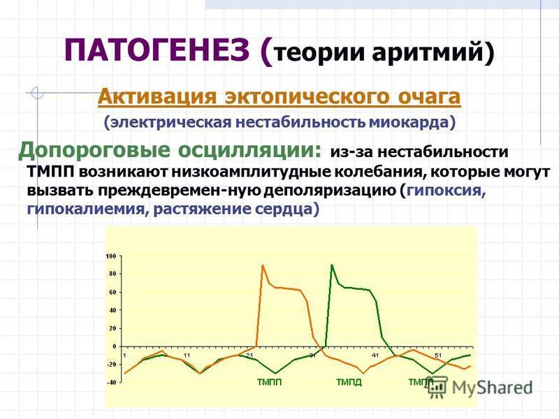 Активация эктопического очага (электрическая нестабильность миокарда) Допороговые осцилляции: из-за нестабильности ТМПП возникают низкоамплитудные колебания, которые могут вызвать преждевремен-ную деполяризацию (гипоксия, гипокалиемия, растяжение сер