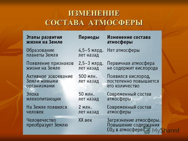 Какие газы входят в состав атмосферы фото 267-765