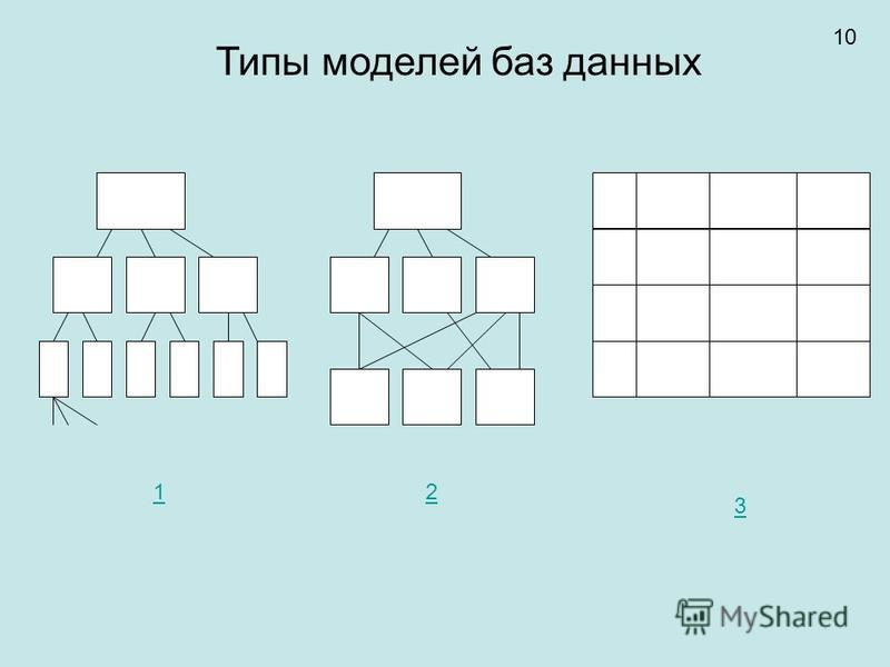 Типы моделей баз данных 12 3 10