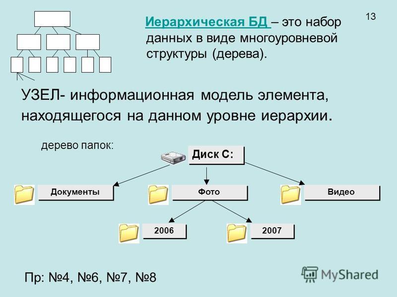 УЗЕЛ- информационная модель элемента, находящегося на данном уровне иерархии. Диск C: Документы Видео 2006 2007 дерево папок: Фото 13 Пр: 4, 6, 7, 8 Иерархическая БД – это набор данных в виде многоуровневой структуры (дерева).Иерархическая БД