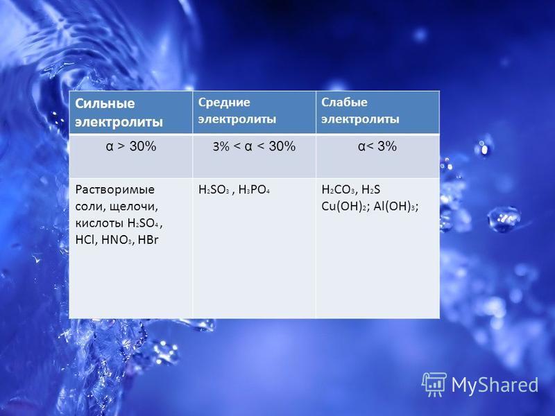 Сильные электролиты Средние электролиты Слабые электролиты α > 30% 3% < α < 30% α< 3% Растворимые соли, щелочи, кислоты H 2 SO 4, HCl, HNO 3, HBr H 2 SO 3, H 3 PO 4 H 2 CO 3, H 2 S Cu(OH) 2 ; Al(OH) 3 ;