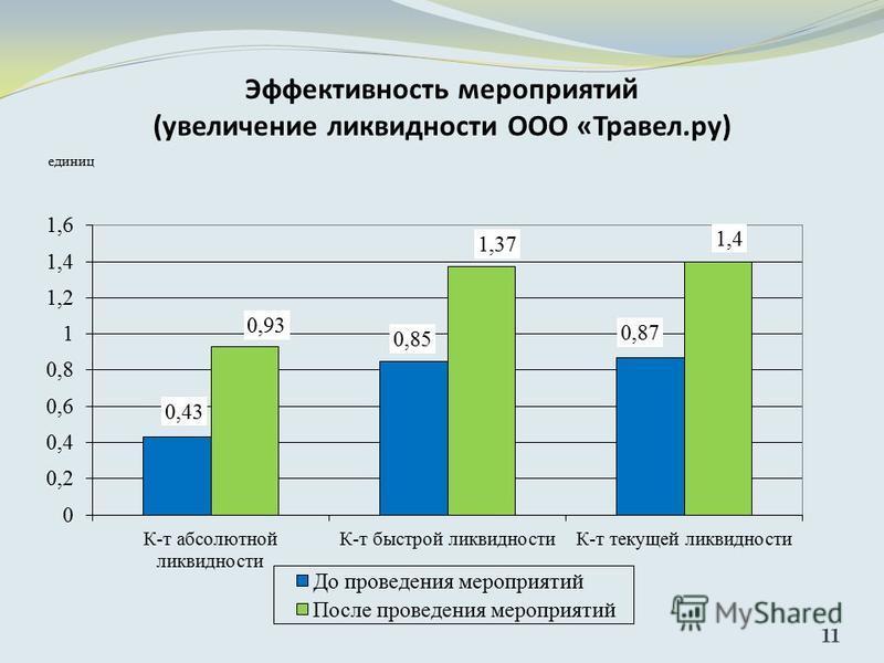 Эффективность мероприятий (увеличение ликвидности ООО «Травел.ру) 11
