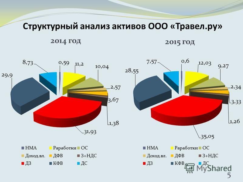 Структурный анализ активов ООО «Травел.ру» 2015 год 5 2014 год