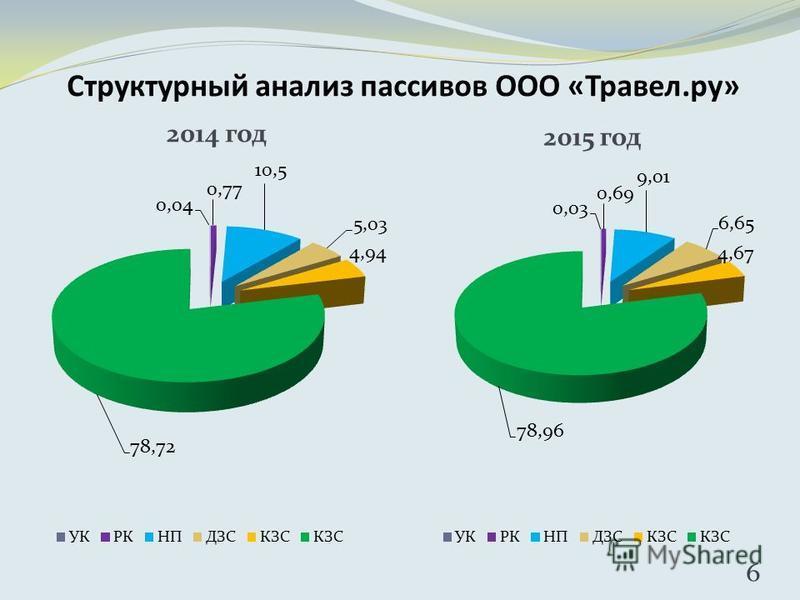 Структурный анализ пассивов ООО «Травел.ру» 2015 год 6 2014 год