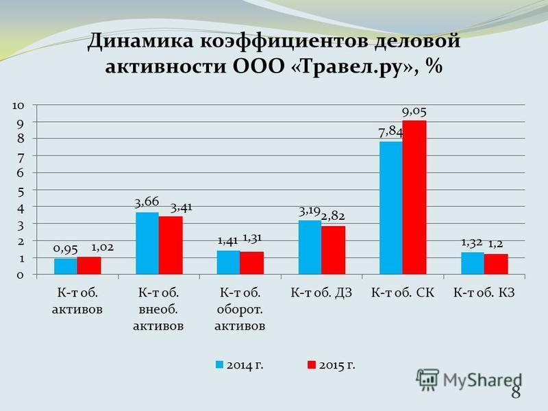 8 Динамика коэффициентов деловой активности ООО «Травел.ру», %