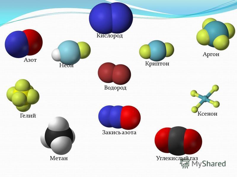 Азот Кислород Аргон Углекислый газ Неон Гелий Метан Криптон Водород Ксенон Закись азота