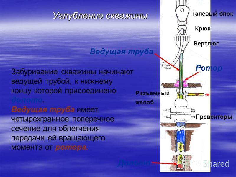 Углубление скважины Забуривание скважины начинают ведущей трубой, к нижнему концу которой присоединено долото. Ведущая труба имеет четырехгранное поперечное сечение для облегчения передачи ей вращающего момента от ротора. Долото Ротор Ведущая труба П