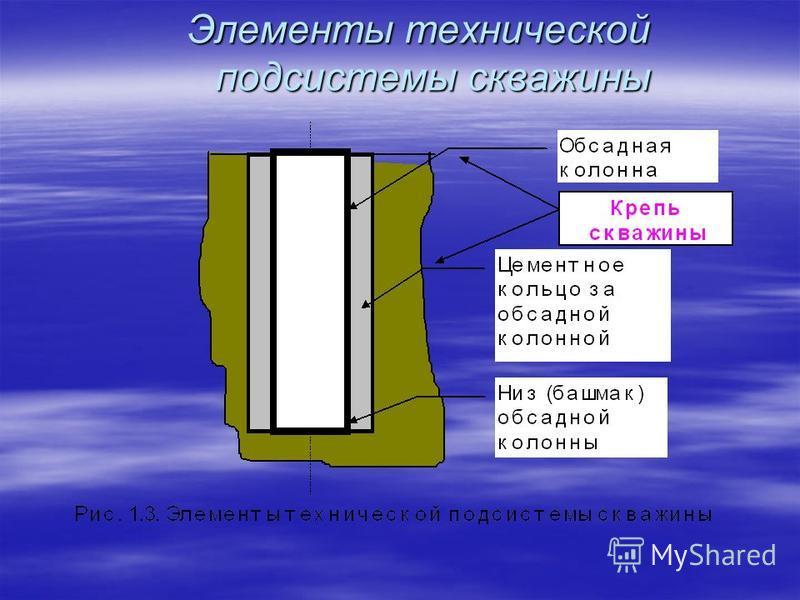 Элементы технической подсистемы скважины