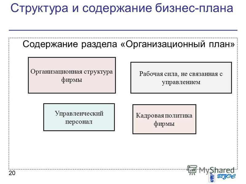 Структура и содержание бизнес-плана 20 Содержание раздела «Организационный план» Организационная структура фирмы Рабочая сила, не связанная с управлением Управленческий персонал Кадровая политика фирмы