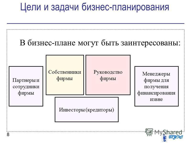 Цели и задачи бизнес-планирования 8 В бизнес-плане могут быть заинтересованы: Партнеры и сотрудники фирмы Руководство фирмы Собственники фирмы Менеджеры фирмы для получения финансирования извне Инвесторы (кредиторы)