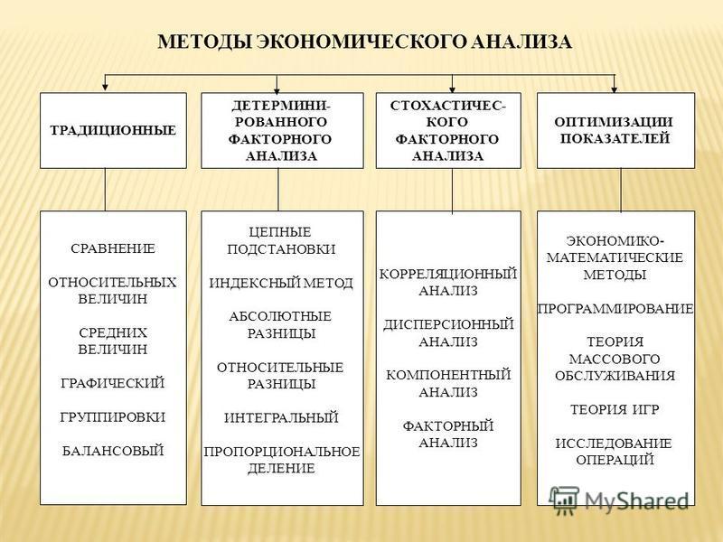 МЕТОДЫ ЭКОНОМИЧЕСКОГО АНАЛИЗА ТРАДИЦИОННЫЕ ДЕТЕРМИНИ- РОВАННОГО ФАКТОРНОГО АНАЛИЗА СТОХАСТИЧЕС- КОГО ФАКТОРНОГО АНАЛИЗА ОПТИМИЗАЦИИ ПОКАЗАТЕЛЕЙ СРАВНЕНИЕ ОТНОСИТЕЛЬНЫХ ВЕЛИЧИН СРЕДНИХ ВЕЛИЧИН ГРАФИЧЕСКИЙ ГРУППИРОВКИ БАЛАНСОВЫЙ ЦЕПНЫЕ ПОДСТАНОВКИ ИНДЕ