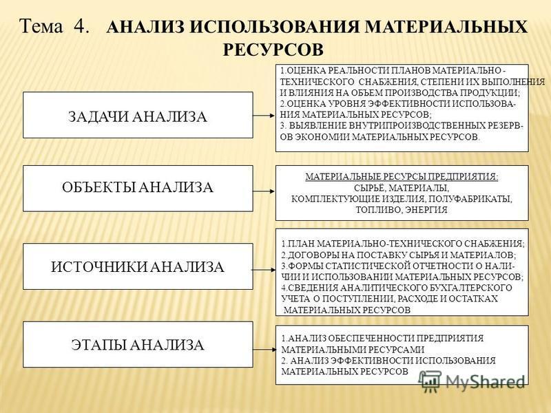 Тема 4. АНАЛИЗ ИСПОЛЬЗОВАНИЯ МАТЕРИАЛЬНЫХ РЕСУРСОВ ЗАДАЧИ АНАЛИЗА ИСТОЧНИКИ АНАЛИЗА МАТЕРИАЛЬНЫЕ РЕСУРСЫ ПРЕДПРИЯТИЯ: СЫРЬЁ, МАТЕРИАЛЫ, КОМПЛЕКТУЮЩИЕ ИЗДЕЛИЯ, ПОЛУФАБРИКАТЫ, ТОПЛИВО, ЭНЕРГИЯ 1. АНАЛИЗ ОБЕСПЕЧЕННОСТИ ПРЕДПРИЯТИЯ МАТЕРИАЛЬНЫМИ РЕСУРСАМ