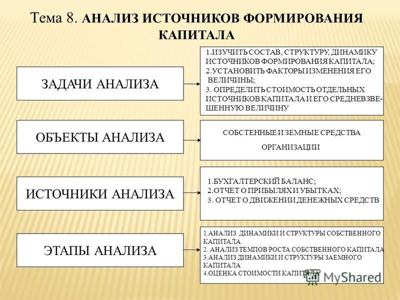 Тема 8. АНАЛИЗ ИСТОЧНИКОВ ФОРМИРОВАНИЯ КАПИТАЛА ЗАДАЧИ АНАЛИЗА ОБЪЕКТЫ АНАЛИЗА ИСТОЧНИКИ АНАЛИЗА СОБСТЕННЫЕ И ЗЕМНЫЕ СРЕДСТВА ОРГАНИЗАЦИИ ЭТАПЫ АНАЛИЗА 1. ИЗУЧИТЬ СОСТАВ, СТРУКТУРУ, ДИНАМИКУ ИСТОЧНИКОВ ФОРМИРОВАНИЯ КАПИТАЛА; 2. УСТАНОВИТЬ ФАКТОРЫ ИЗМ