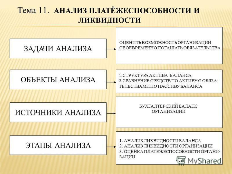 Тема 11. АНАЛИЗ ПЛАТЁЖЕСПОСОБНОСТИ И ЛИКВИДНОСТИ ЗАДАЧИ АНАЛИЗА ОБЪЕКТЫ АНАЛИЗА ИСТОЧНИКИ АНАЛИЗА ЭТАПЫ АНАЛИЗА ОЦЕНИТЬ ВОЗМОЖНОСТЬ ОРГАНИЗАЦИИ СВОЕВРЕМЕННО ПОГАШАТЬ ОБЯЗАТЕЛЬСТВА 1. СТРУКТУРА АКТИВА БАЛАНСА 2. СРАВНЕНИЕ СРЕДСТВ ПО АКТИВУ С ОБЯЗА- ТЕ