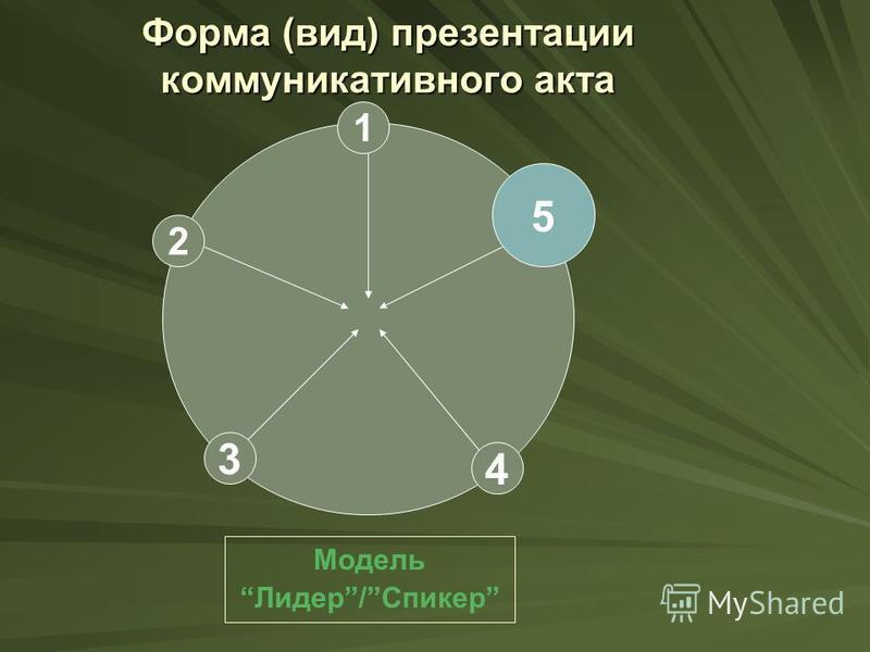 Форма (вид) презентации коммуникативного акта 1 5 2 4 3 Модель Лидер/Спикер