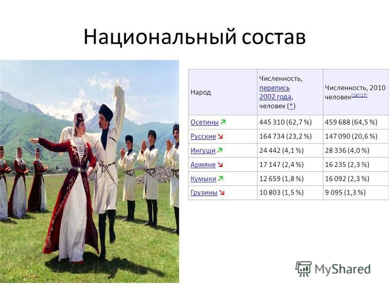 Национальный состав Народ Численность, перепись 2002 года, человек (*) перепись 2002 года* Численность, 2010 человек [16][17] [16][17] Осетины 445 310 (62,7 %)459 688 (64,5 %) Русские 164 734 (23,2 %)147 090 (20,6 %) Ингуши 24 442 (4,1 %)28 336 (4,0