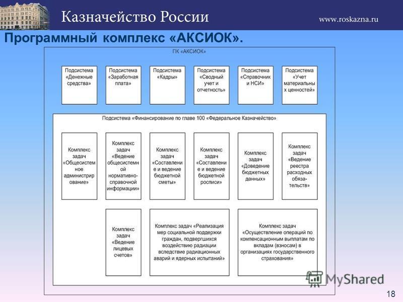 18 Программный комплекс «АКСИОК».