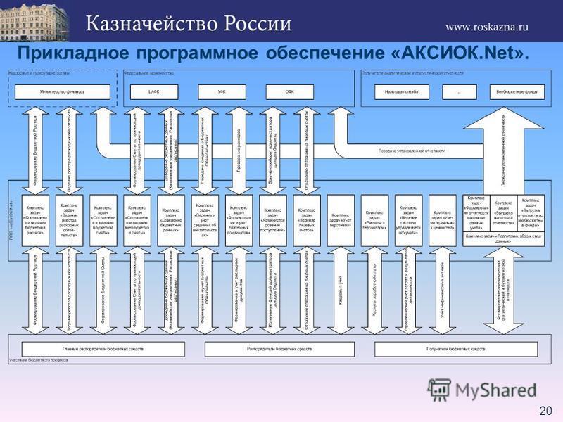 20 Прикладное программное обеспечение «АКСИОК.Net».