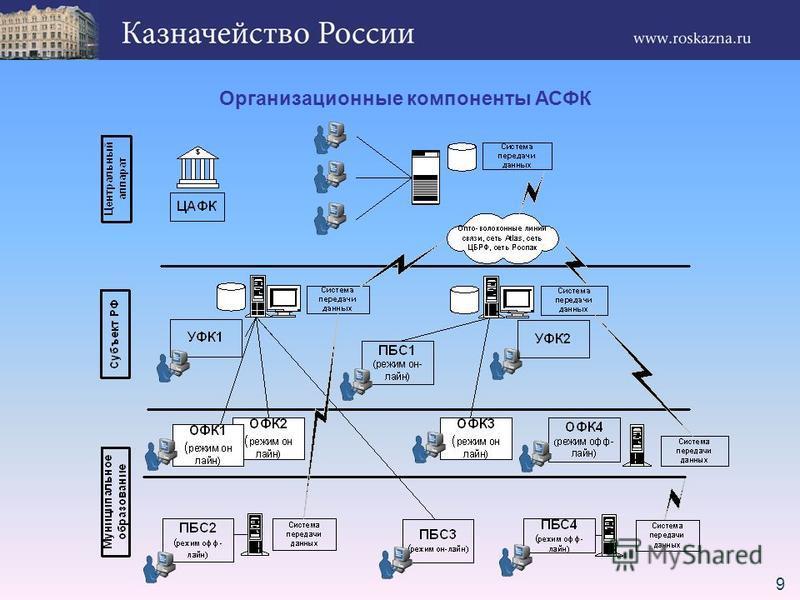 9 Организационные компоненты АСФК