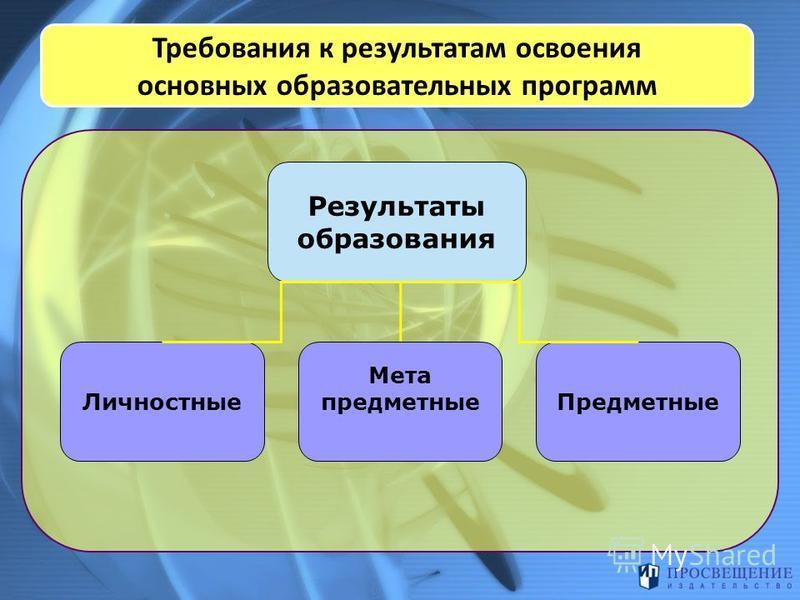 Требования к результатам освоения основных образовательных программ Результаты образования Личностные Предметные Мета предметные